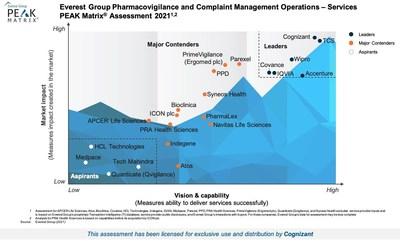 Everest Group Pharmacovigilance and Complaint Management Operations - Services Peak Matrix Assessment 2021