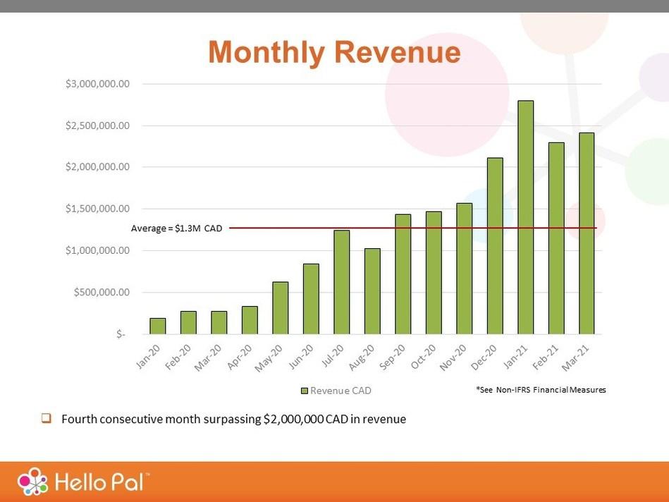 Revenue Slide March 2021