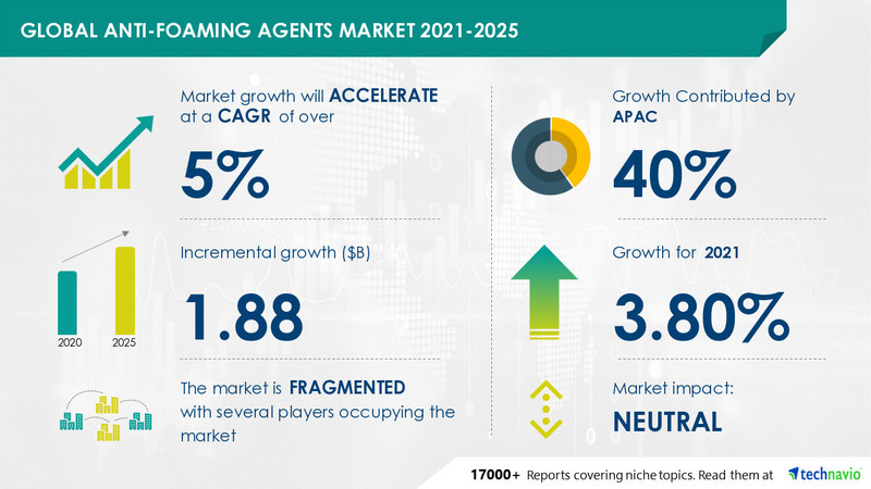 Technavio has announced its latest market research report titled Anti-Foaming Agents Market by Type, Application, and Geography - Forecast and Analysis 2021-2025