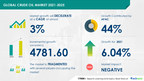 4,781.60 Million Barrels growth expected in Crude Oil Market | Rise in Global Demand for Oil to Drive growth | 17000+ Technavio Research Reports