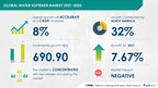 $ 690.9 Million growth expected in Water Softener Market | Growing Consumer Awareness about Water Softeners to Boost Growth| 17000+ Technavio Research Reports