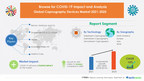 $ 526.2 Million growth expected in Capnography Devices Market featuring Becton, Dickinson and Co., Dragerwerk AG & Co. KGaA, Hillrom   17000+ Technavio Research Reports