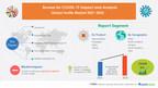 Nearly $ 550 Billion growth expected in Global Textile Market featuring Arvind Ltd., Asahi Kasei Corp., Beaulieu International Group NV | 17000+ Technavio Research Reports