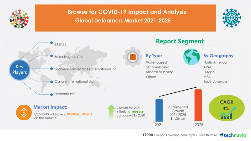 Technavio has announced its latest market research report titled Defoamers Market by Type, Application, and Geography - Forecast and Analysis 2021-2025