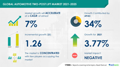 $ 1.26 Billion growth expected in Automotive Two-Post Lift Market | 34% growth to originate from APAC | 17000+ Technavio Research Reports