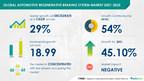 Automotive Regenerative Braking System Market to reach 18.99 Million Units|17000+ Technavio Research Reports