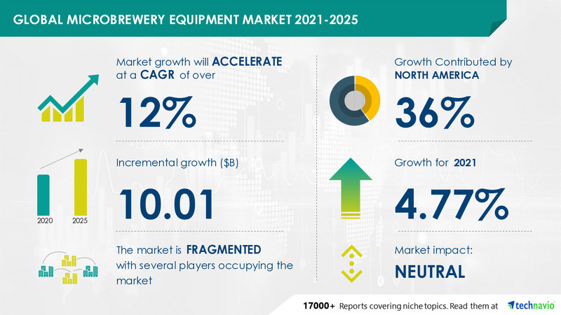 Technavio has announced its latest market research report titled Microbrewery Equipment Market by Type and Geography - Forecast and Analysis 2021-2025
