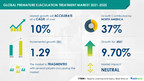Premature Ejaculation Treatment Market to grow by USD 1.29 Billion and Record a CAGR of over 10% |17000+ Technavio Research Reports
