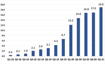 Panaxia Israel - revenues in millions: 2018-2020 quarterly revenues