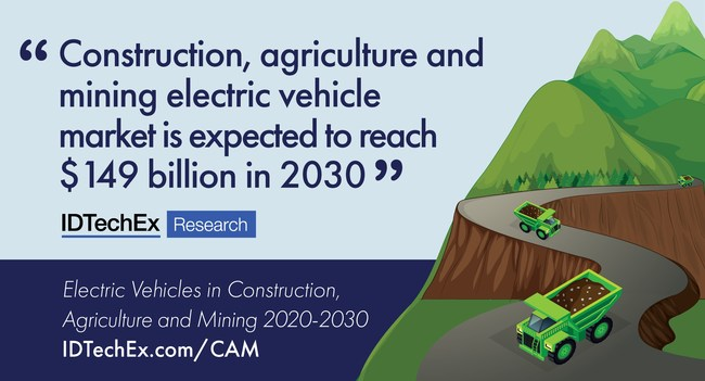 Construction, Agriculture and Mining Electric Vehicles Market is expected to reach $149 billion is 2030 (PRNewsfoto/IDTechEx)