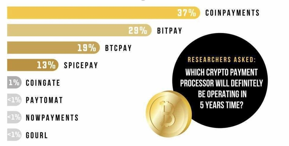 D-CORE Research (CNW Group/CoinPayments)