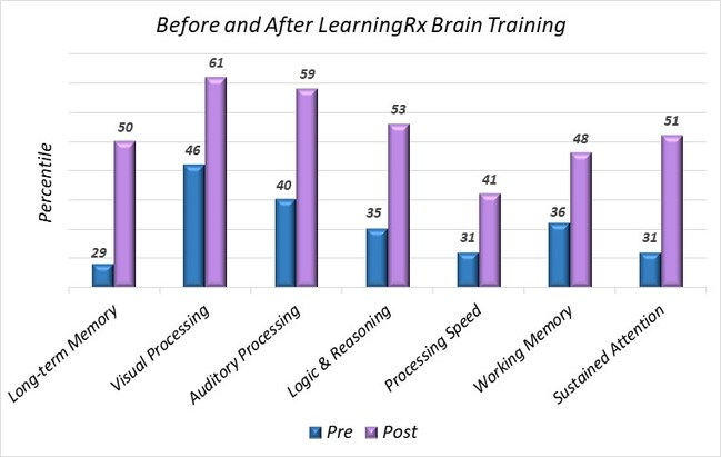 Over 900 clients who completed a one-on-one brain training program with LearningRx averaged a 3.2 year gain and an 11 point increase in overall IQ score. They experienced statistically significant changes in all measured cognitive skills.