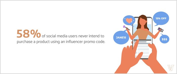Visual Objects finds that 58% of consumers say they never intend to use a influencer's promo-code to make a discounted purchase.
