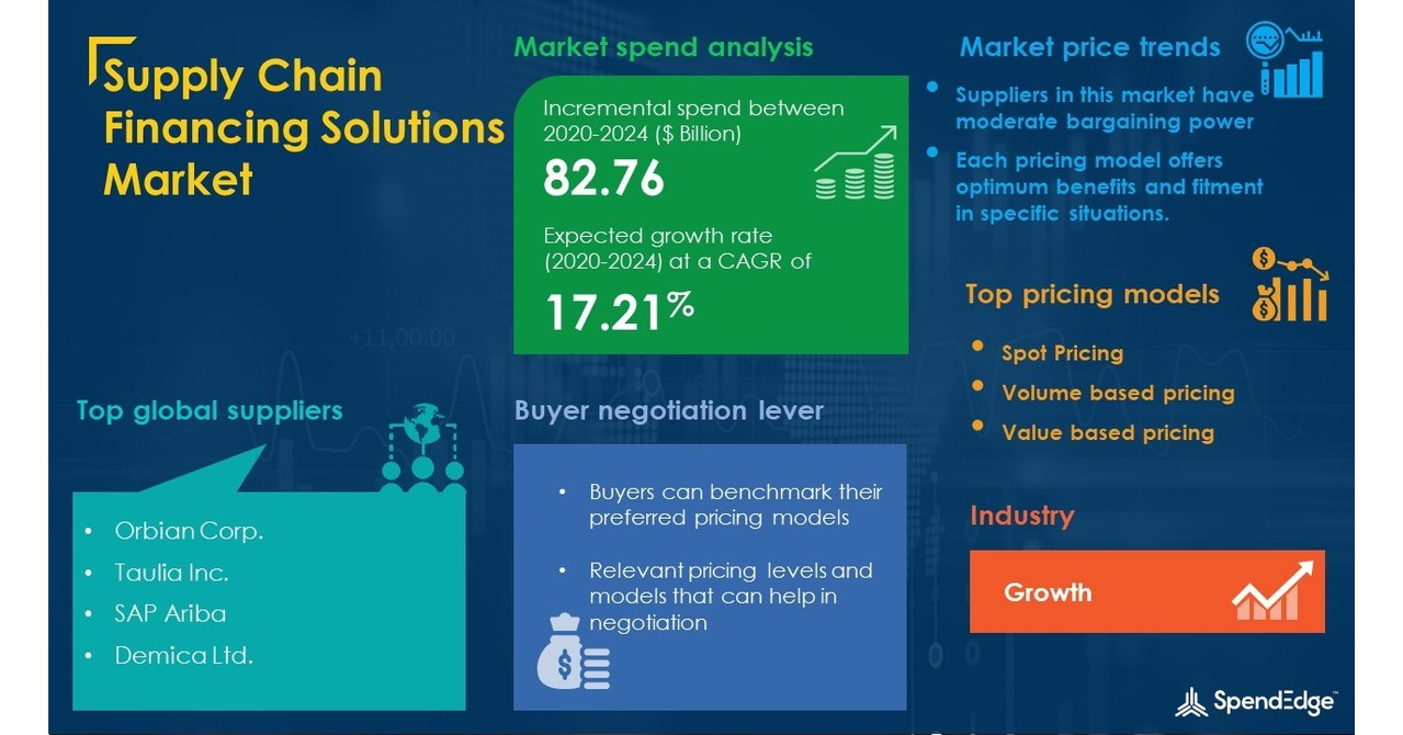 Supply Chain Financing Solutions Procurement Intelligence Report with Impact Update COVID-19 |  SpendEdge