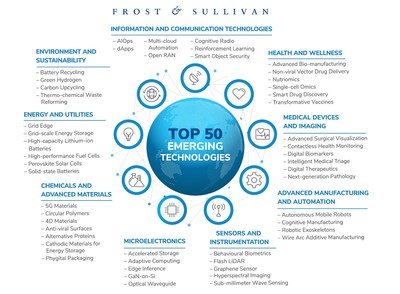 Frost & Sullivan Reveals the 50 Game-changing Technologies Transforming the Future