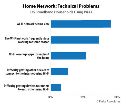 Home Network: Technical Problems
