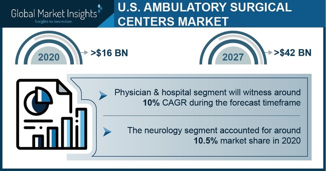 The neurology segment captured around 10.5% of the U.S. ambulatory surgical center market share in 2020 led by the advancements in minimally invasive technologies and increasing demand for neurological procedures.