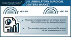 Ambulatory Surgical Center Market in the U.S. to Cross USD 42 Bn by 2027: Global Market Insights, Inc.