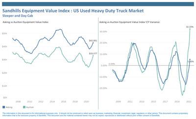 Sandhills Equipment Value Index: US Used Heavy Duty Truck Market