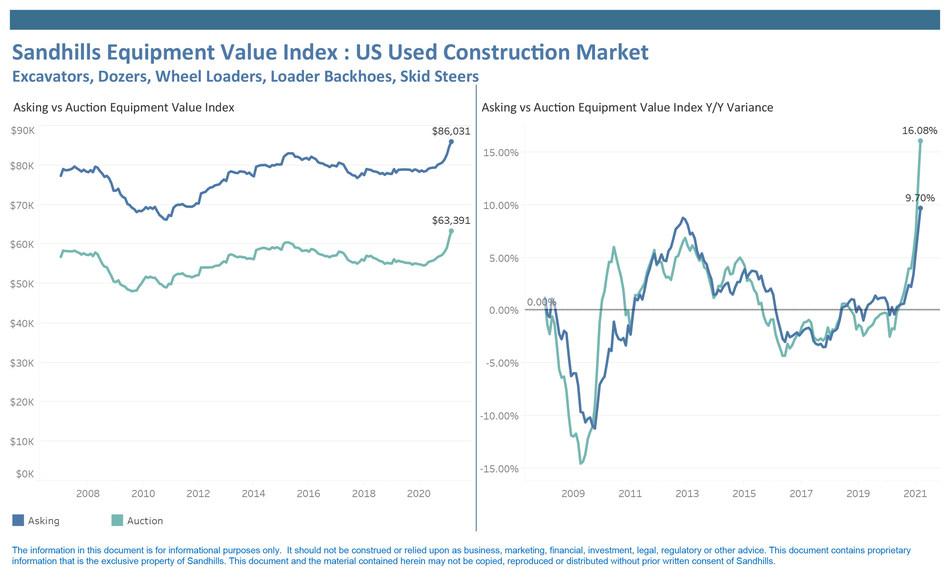 Sandhills Equipment Value Index: US Used Construction Market