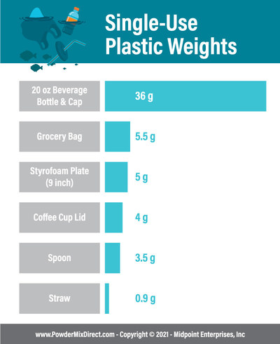 Single Use Plastic Weights