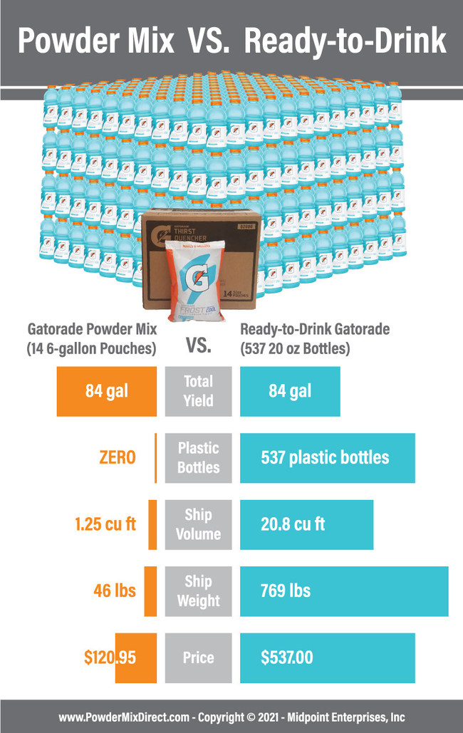 Powder Mix vs Ready-to-Drink