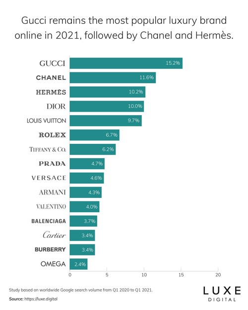 Gucci claims 15.2% of total search interest online, followed by Chanel and Herm?s. Louis Vuitton, Burberry, and Balenciaga decline in 2021.