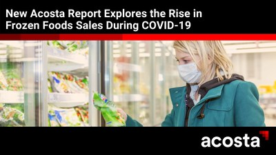 The Pandemic-Fueled Growth of Frozen Foods, a new report from Acosta, details the recent increase in frozen food sales due to evolving consumer demand.