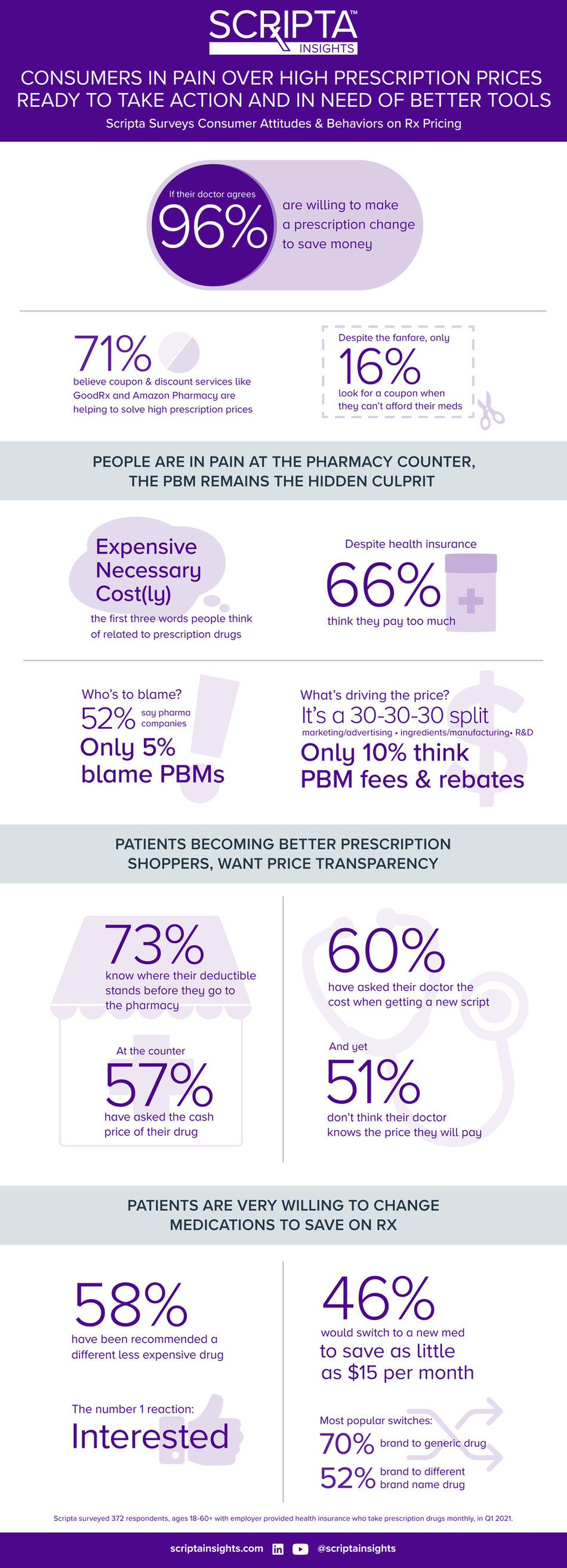 Scripta Insights released results of an online survey that explores consumers' attitudes and behaviors around prescription drug pricing in America.  Scripta is a cloud-based healthcare IT solution that helps self-insured employers contain their pharmacy benefit spend, while helping members get The Right Meds at the Best Price™.