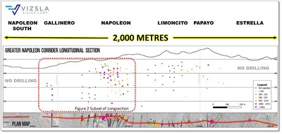 Figure 1: Longitudinal section of the greater Napoleon Vein Corridor (CNW Group/Vizsla Silver Corp.)