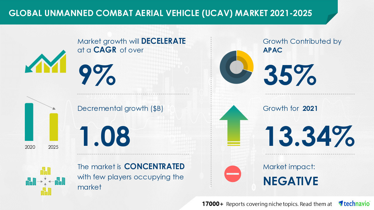 Global Unmanned Combat Aerial Vehicle (UCAV) Market- AeroVironment Inc., BAE Systems Plc, Baykar, among others to contribute to the market growth
