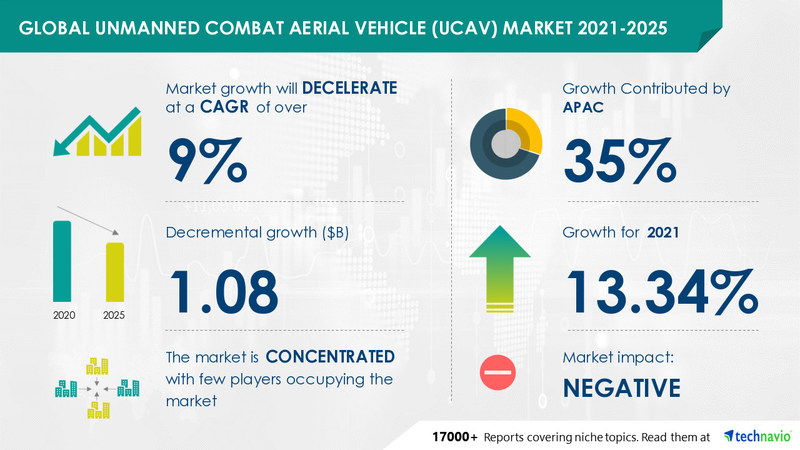 Technavio has announced its latest market research report titled Unmanned Combat Aerial Vehicle (UCAV) Market by Type and Geography - Forecast and Analysis 2021-2025