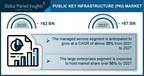 Public Key Infrastructure Market Revenue to Cross USD 7B by 2027: Global Market Insights Inc.
