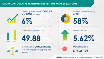Technavio has announced its latest market research report titled Automotive Transmission Systems Market by Vehicle Type and Geography - Forecast and Analysis 2021-2025