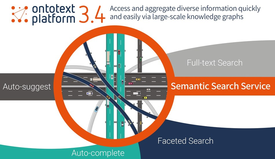 Ontotext Platform 3.4 Brings Better Search and Aggregation in Knowledge Graphs