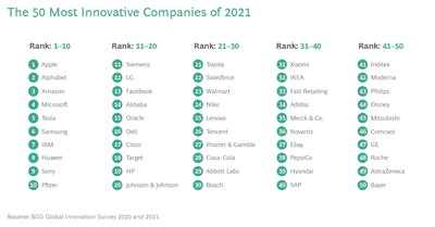 The 50 Most Innovative Companies of 2021