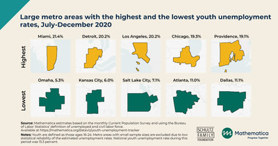 Large metro areas with the highest and the lowest youth unemployment rates, July-December 2020