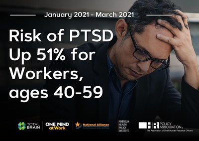 According to the Mental Health Index: U.S. Worker Edition, employees ages 40 - 59 are experiencing worrisome declines in mental health.