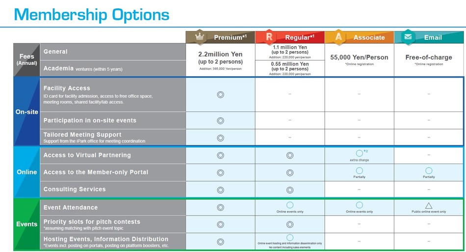 Shonan iPark's Newly Launched Membership Options