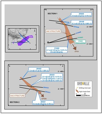 Figure 5. High Angle East Sections (CNW Group/Orvana Minerals Corp.)