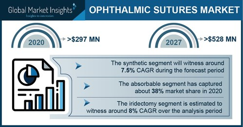 The ophthalmic sutures market for synthetic segment is poised to expand at more than 7.5% CAGR till 2027.