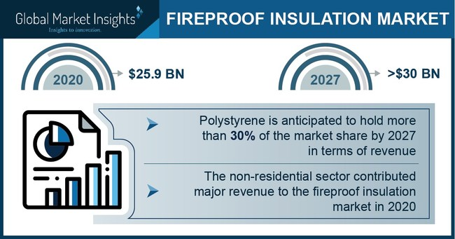 Polystyrene material segment will account for more than 30% of the fireproof insulation market share by 2027.
