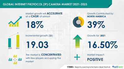 Technavio has announced its latest market research report titled Internet Protocol (IP) Camera Market by Connectivity and Geography - Forecast and Analysis 2021-2025