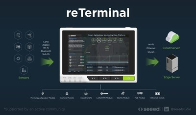 reTerminal, the next generation of Human-Machine-Interface with You