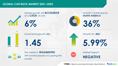 Technavio has announced its latest market research report titled Car Rack Market by Product and Geography - Forecast and Analysis 2021-2025
