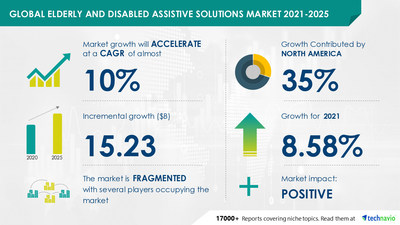 Technavio has announced its latest market research report titled Elderly and Disabled Assistive Solutions Market by Product and Geography - Forecast and Analysis 2021-2025