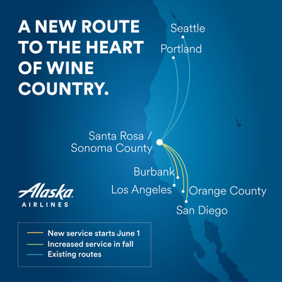 Alaska Airlines is expanding service and presence at Santa Rosa/Sonoma County, California. New nonstop flights arrive in time for summer holidays and fall harvest.