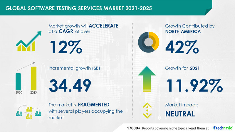 Technavio has announced its latest market research report titled Software Testing Services Market by Product, Geography, and End-user - Forecast and Analysis 2021-2025