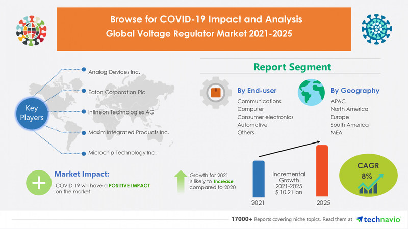 Technavio has announced its latest market research report titled Voltage Regulator Market by End-user, Type, and Geography - Forecast and Analysis 2021-2025