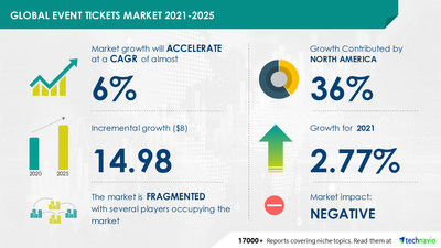 Technavio has announced its latest market research report titled Event Tickets Market by Source, Event Type, and Geography - Forecast and Analysis 2021-2025